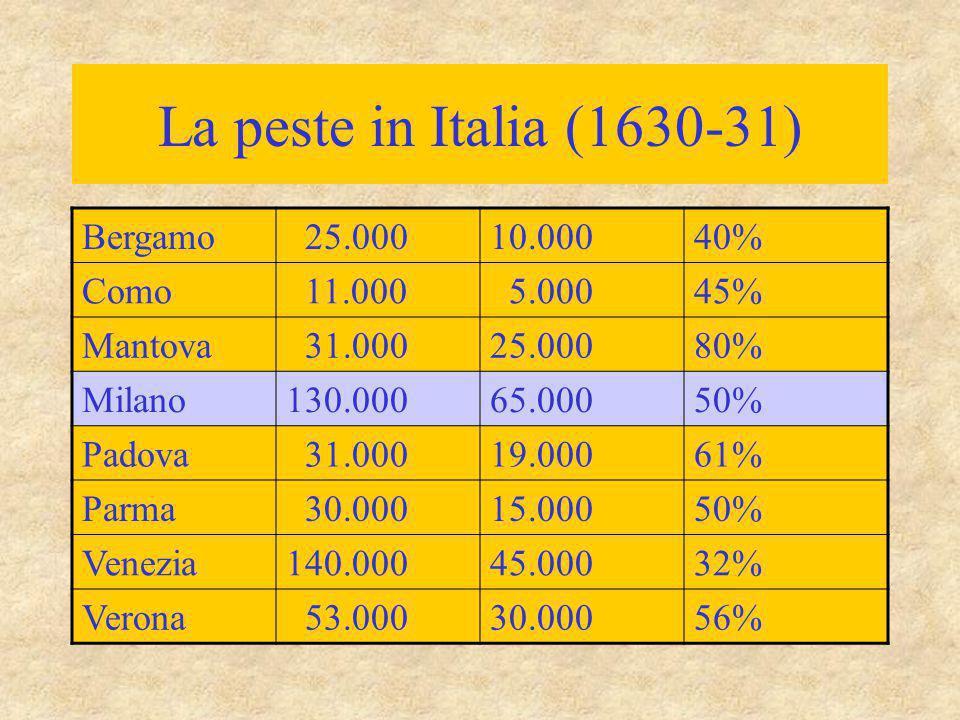 La peste in Italia (1630-31) Bergamo 25.00010.00040% Como 11.000 5.00045% Mantova 31.00025.00080% Milano130.00065.00050% Padova 31.00019.00061% Parma