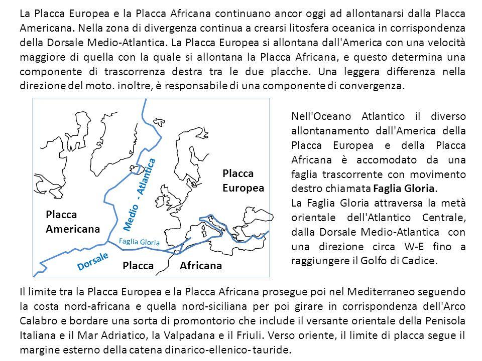 La Placca Europea e la Placca Africana continuano ancor oggi ad allontanarsi dalla Placca Americana. Nella zona di divergenza continua a crearsi litos
