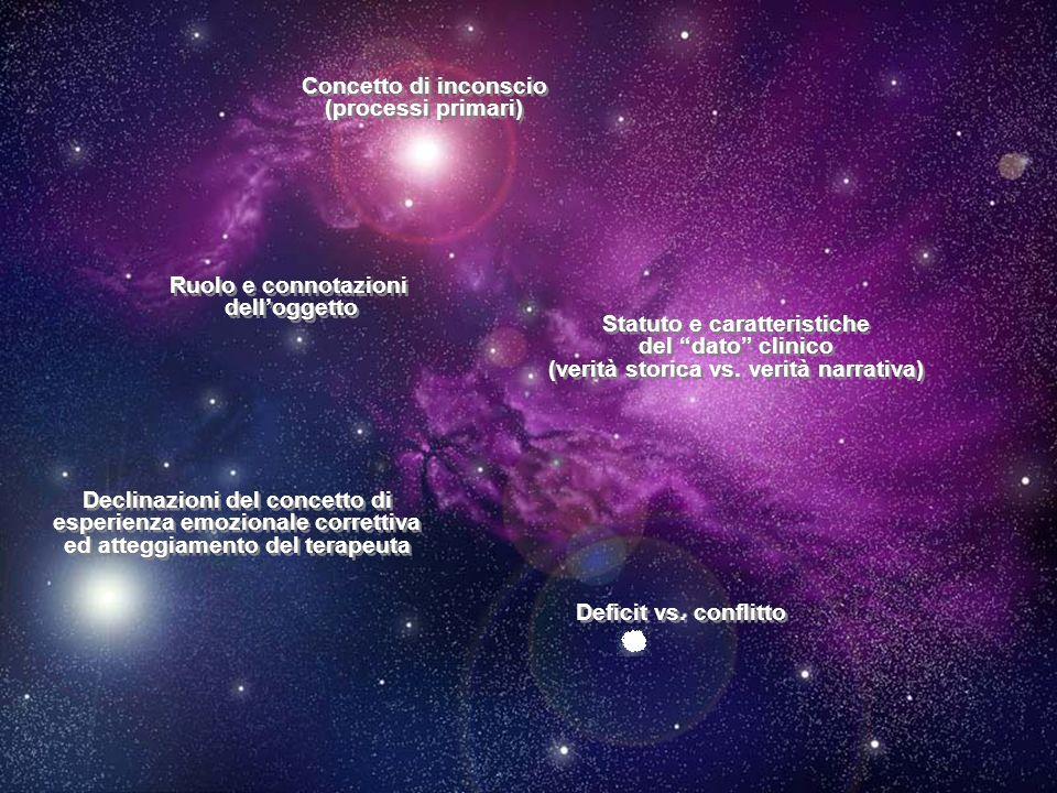 27 Concetto di inconscio (processi primari) Concetto di inconscio (processi primari) Ruolo e connotazioni dell'oggetto Ruolo e connotazioni dell'ogget