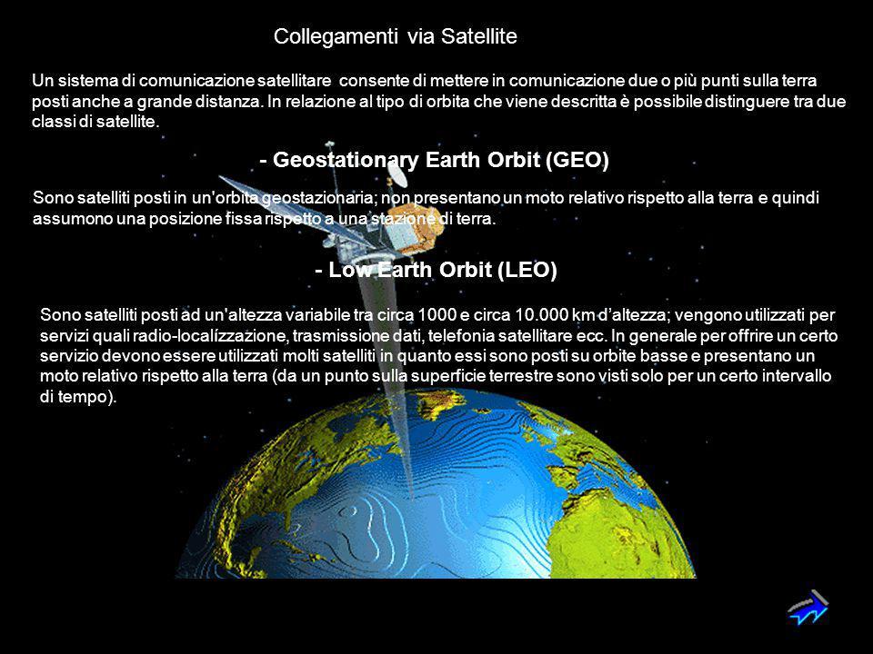 Collegamenti via Satellite Un sistema di comunicazione satellitare consente di mettere in comunicazione due o più punti sulla terra posti anche a gran
