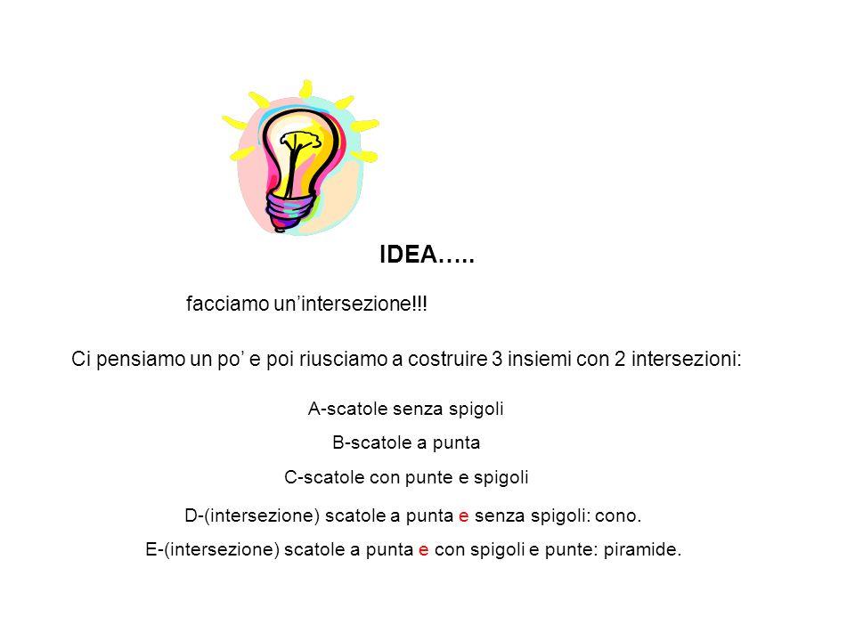 IDEA…..