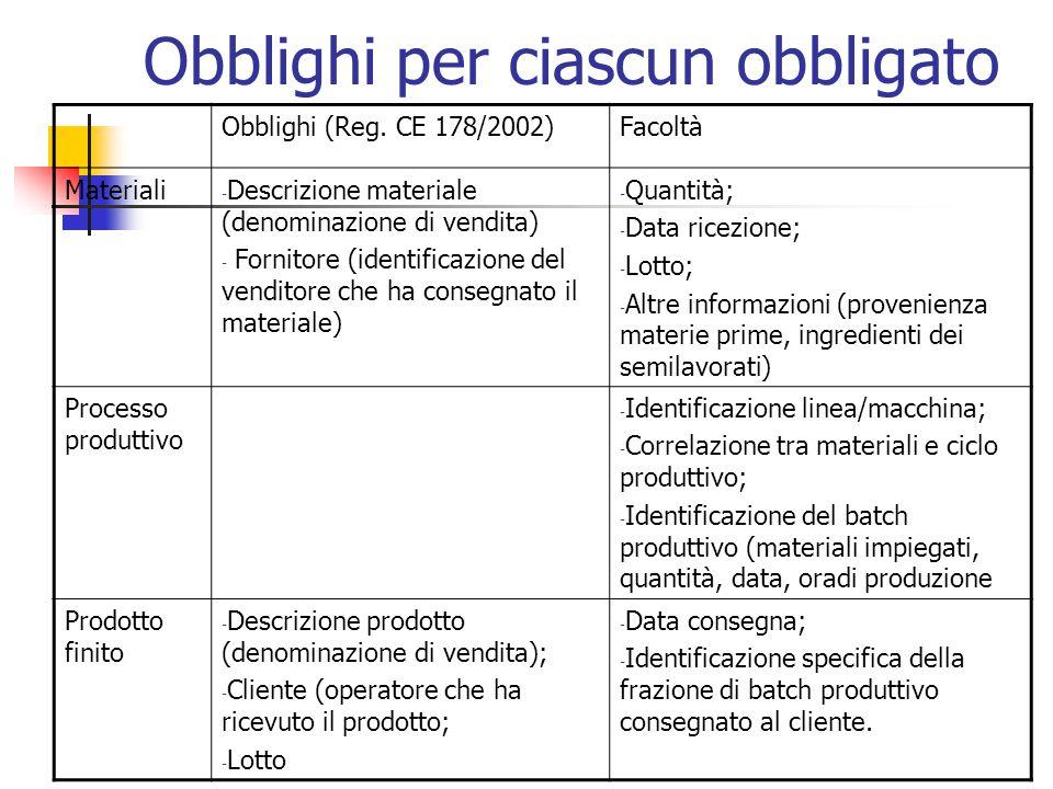 Obblighi per ciascun obbligato Obblighi (Reg.