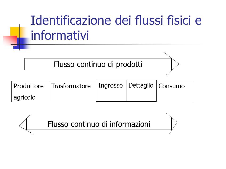 Identificazione dei flussi fisici e informativi Produttore agricolo Trasformatore IngrossoDettaglio Consumo Flusso continuo di prodotti Flusso continuo di informazioni