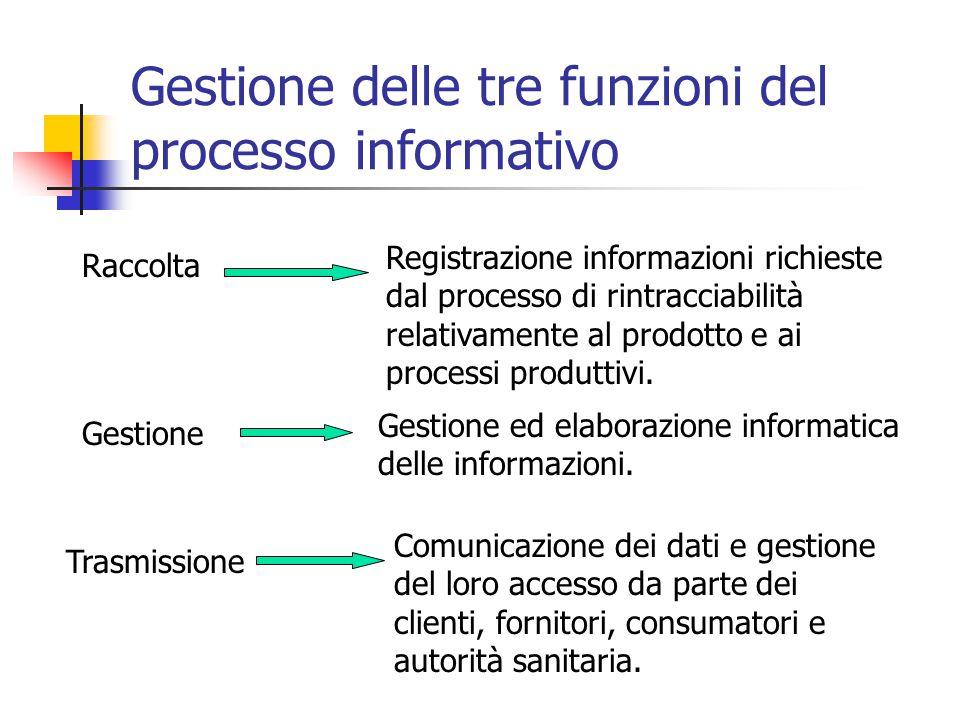 Gestione delle tre funzioni del processo informativo Raccolta Trasmissione Gestione Registrazione informazioni richieste dal processo di rintracciabilità relativamente al prodotto e ai processi produttivi.