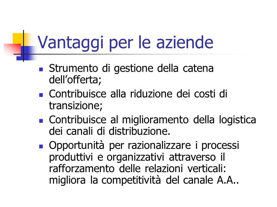 Vantaggi per le aziende Strumento di gestione della catena dell'offerta; Contribuisce alla riduzione dei costi di transizione; Contribuisce al miglioramento della logistica dei canali di distribuzione.