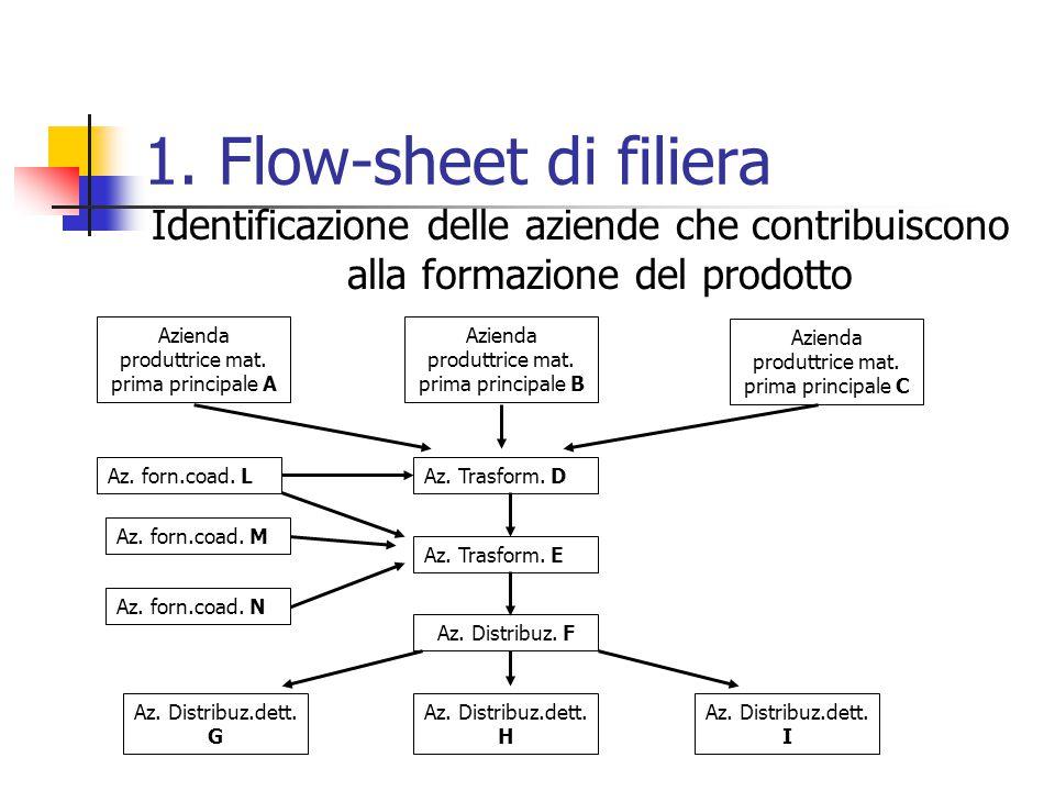 1. Flow-sheet di filiera Identificazione delle aziende che contribuiscono alla formazione del prodotto Azienda produttrice mat. prima principale A Azi