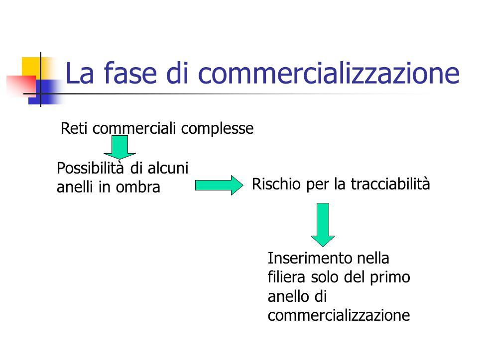 La fase di commercializzazione Reti commerciali complesse Possibilità di alcuni anelli in ombra Rischio per la tracciabilità Inserimento nella filiera solo del primo anello di commercializzazione