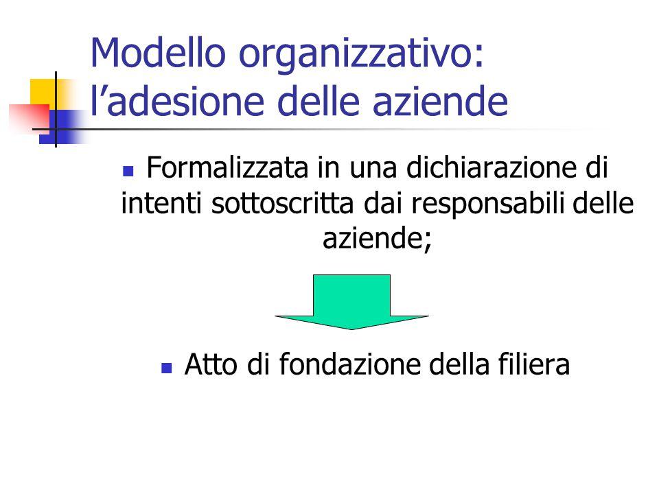 Modello organizzativo: l'adesione delle aziende Formalizzata in una dichiarazione di intenti sottoscritta dai responsabili delle aziende; Atto di fondazione della filiera