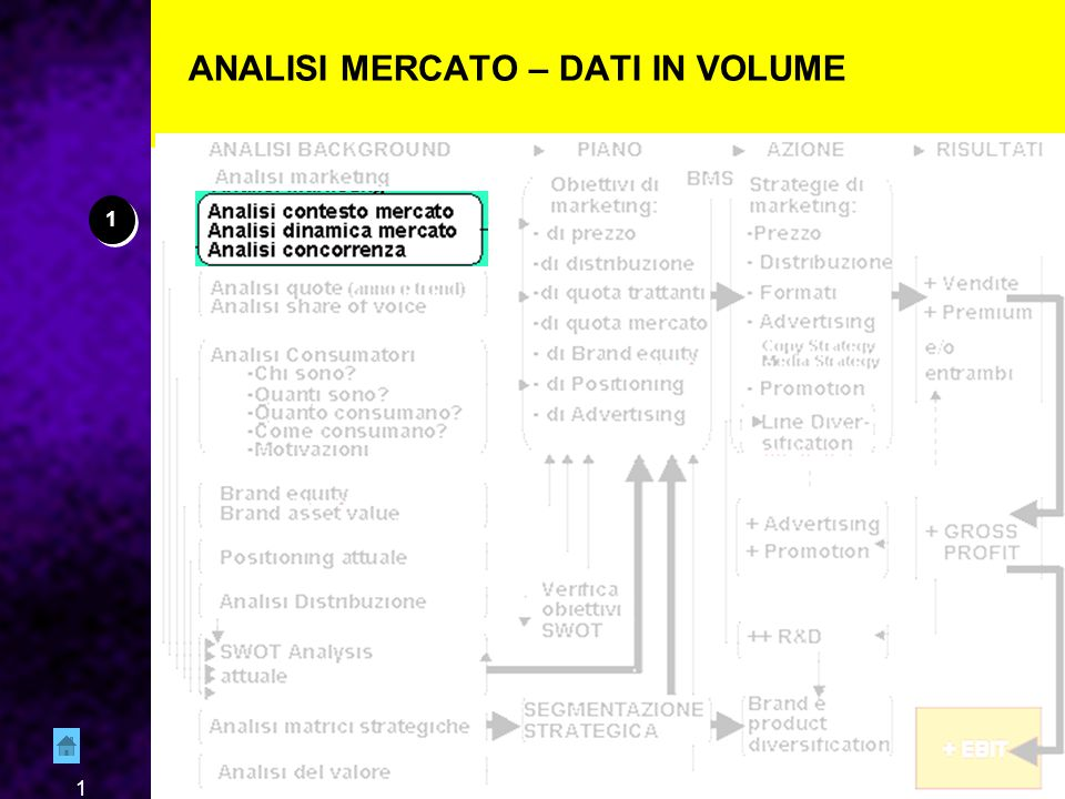 1 ANALISI MERCATO – DATI IN VOLUME 1 1