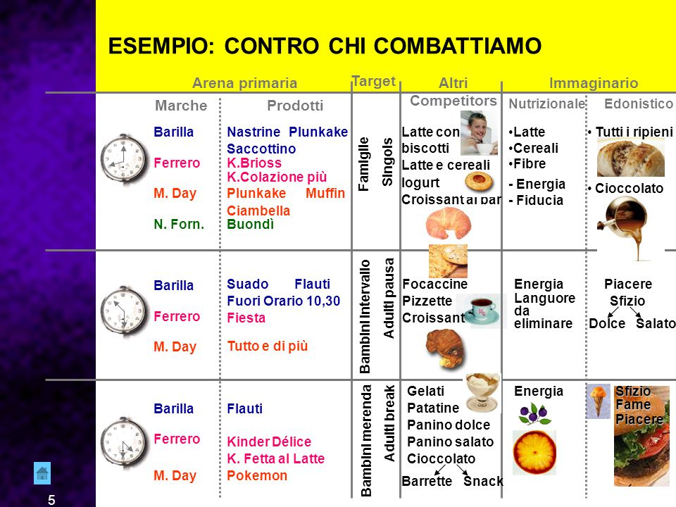 5 ESEMPIO: CONTRO CHI COMBATTIAMO BarillaNastrinePlunkake Saccottino FerreroK.Brioss K.Colazione più M.