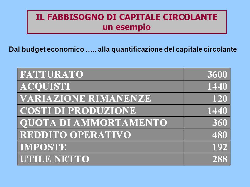 IL FABBISOGNO DI CAPITALE CIRCOLANTE un esempio Dal budget economico …..