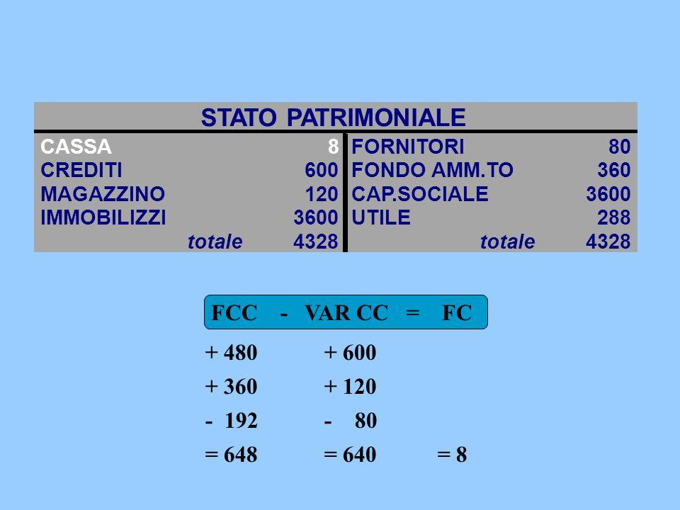 STATO PATRIMONIALE CASSA8FORNITORI80 CREDITI600FONDO AMM.TO360 MAGAZZINO120CAP.SOCIALE3600 IMMOBILIZZI3600UTILE288 totale 4328 totale 4328 FCC - VAR CC = FC + 480 + 360 - 192 = 648 + 600 + 120 - 80 = 640= 8
