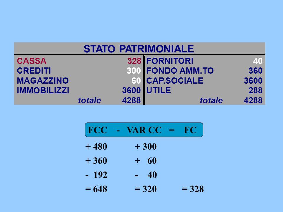 STATO PATRIMONIALE CASSA 328 FORNITORI40 CREDITI300FONDO AMM.TO360 MAGAZZINO 60CAP.SOCIALE3600 IMMOBILIZZI3600UTILE288 totale 4288 totale 4288 FCC - VAR CC = FC + 480 + 360 - 192 = 648 + 300 + 60 - 40 = 320= 328