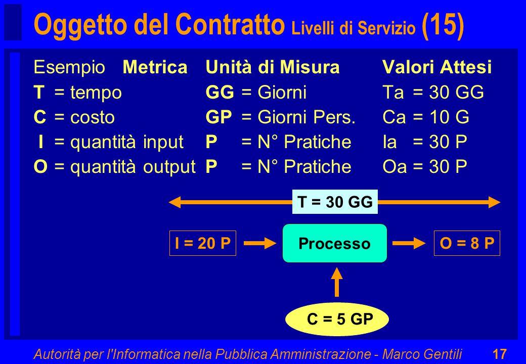 Autorità per l Informatica nella Pubblica Amministrazione - Marco Gentili17 Processo I = 20 P T = 30 GG C = 5 GP O = 8 P Esempio MetricaUnità di MisuraValori Attesi T= tempoGG= GiorniTa= 30 GG C= costoGP= Giorni Pers.Ca= 10 G I= quantità inputP= N° PraticheIa= 30 P O= quantità outputP= N° PraticheOa= 30 P Oggetto del Contratto Livelli di Servizio (15)