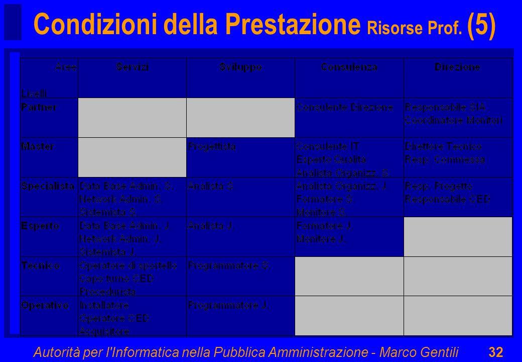 Autorità per l Informatica nella Pubblica Amministrazione - Marco Gentili32 Condizioni della Prestazione Risorse Prof.