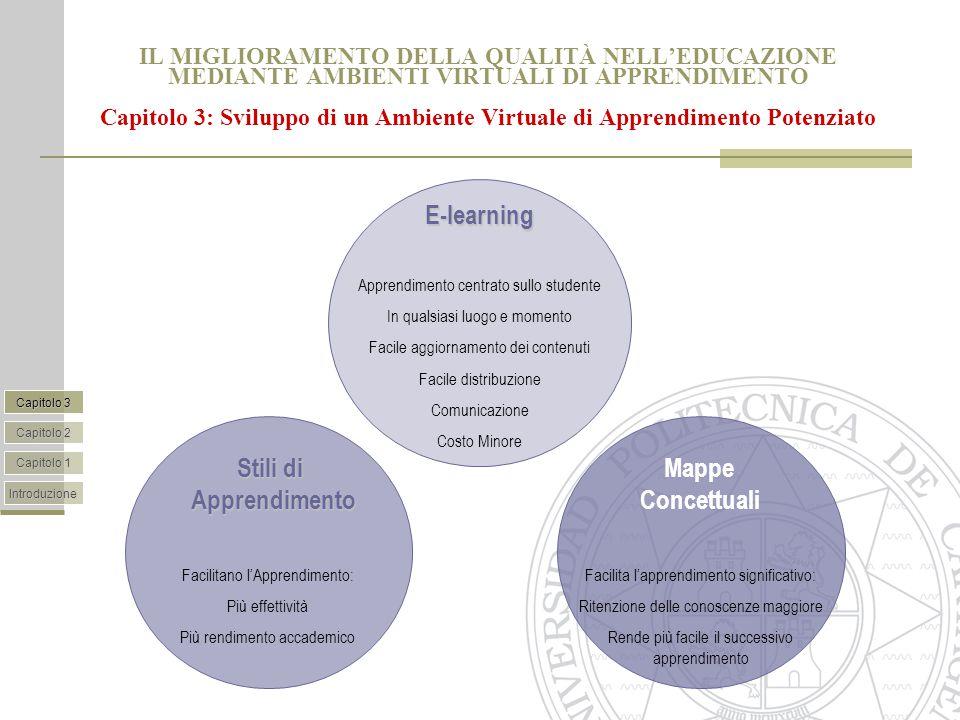 IL MIGLIORAMENTO DELLA QUALITÀ NELL'EDUCAZIONE MEDIANTE AMBIENTI VIRTUALI DI APPRENDIMENTO Capitolo 3: Sviluppo di un Ambiente Virtuale di Apprendimento Potenziato E-learning Apprendimento centrato sullo studente In qualsiasi luogo e momento Facile aggiornamento dei contenuti Facile distribuzione Comunicazione Costo Minore Stili di Apprendimento Facilitano l'Apprendimento: Più effettività Più rendimento accademico Mappe Concettuali Facilita l'apprendimento significativo: Ritenzione delle conoscenze maggiore Rende più facile il successivo apprendimento Introduzione Capitolo 1 Capitolo 3 Capitolo 2