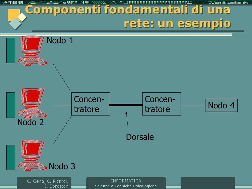 INFORMATICA Scienze e Tecniche Psicologiche C. Gena, C. Picardi, J. Sproston Componenti fondamentali di una rete: un esempio Concen- tratore Nodo 4 Co