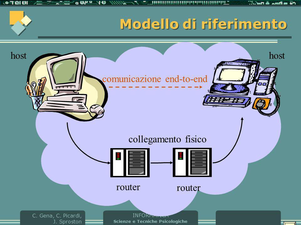 INFORMATICA Scienze e Tecniche Psicologiche C. Gena, C. Picardi, J. Sproston Modello di riferimento collegamento fisico comunicazione end-to-end R hos