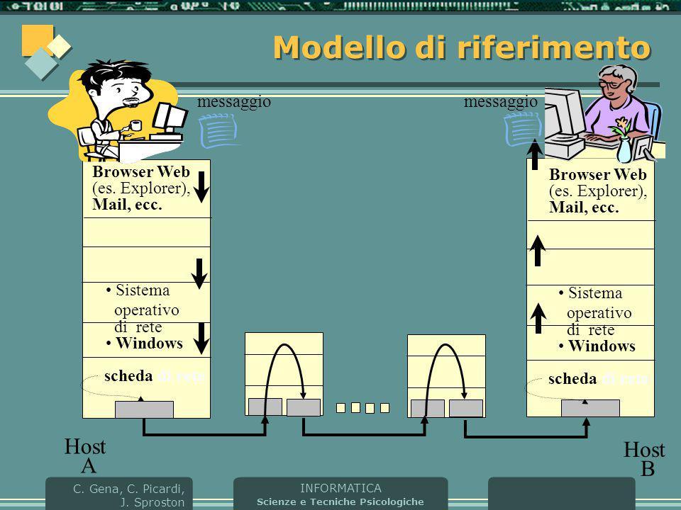 INFORMATICA Scienze e Tecniche Psicologiche C. Gena, C. Picardi, J. Sproston Modello di riferimento Host A scheda di rete Sistema operativo di rete Wi