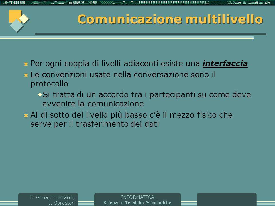 INFORMATICA Scienze e Tecniche Psicologiche C. Gena, C. Picardi, J. Sproston Comunicazione multilivello  Per ogni coppia di livelli adiacenti esiste