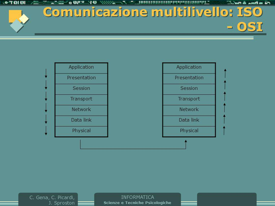 INFORMATICA Scienze e Tecniche Psicologiche C. Gena, C. Picardi, J. Sproston Comunicazione multilivello: ISO - OSI Application Presentation Session Tr