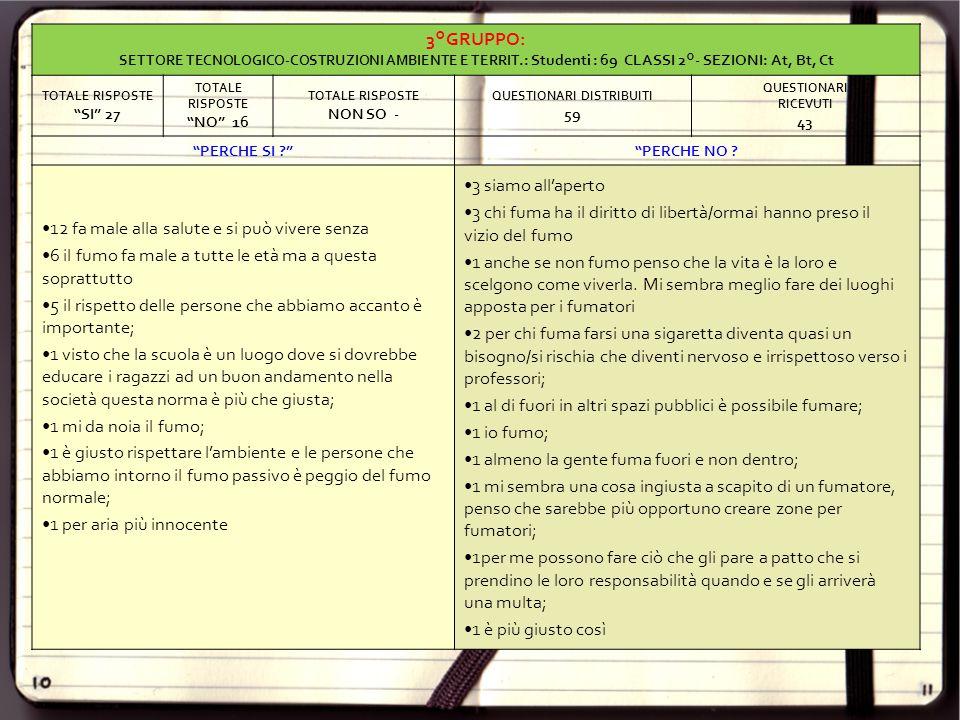 TOTALE QUESTIONARI RICEVUTI CLASSI 2°: 203 TOTALE RISPOSTE SI 109 TOTALE RISPOSTE NO 93