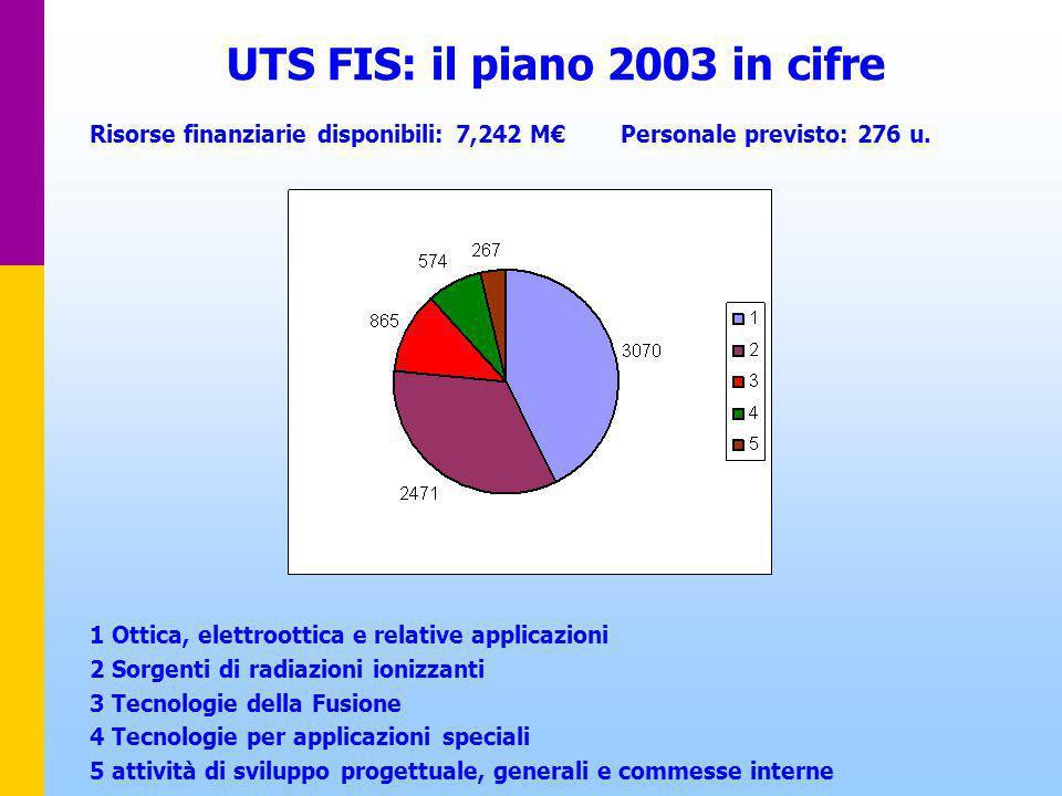 UTS FIS: il piano 2003 in cifre Risorse finanziarie disponibili: 7,242 M€Personale previsto: 276 u.