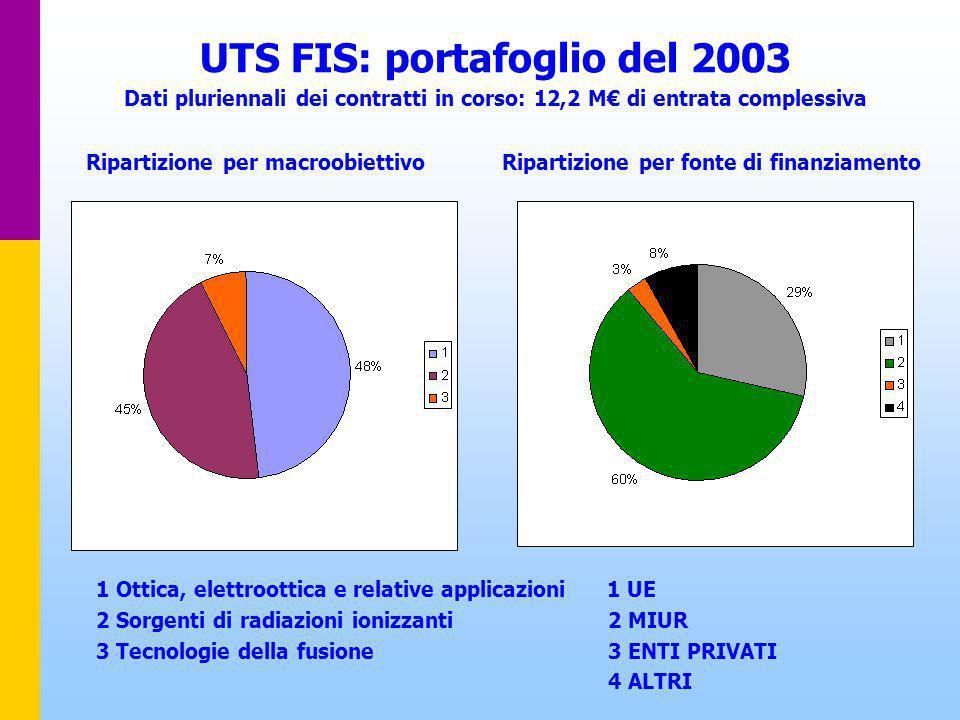 UTS FIS: portafoglio del 2003 Dati pluriennali dei contratti in corso: 12,2 M€ di entrata complessiva Ripartizione per macroobiettivo Ripartizione per fonte di finanziamento 1 Ottica, elettroottica e relative applicazioni 1 UE 2 Sorgenti di radiazioni ionizzanti 2 MIUR 3 Tecnologie della fusione 3 ENTI PRIVATI 4 ALTRI