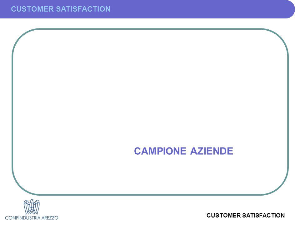 CUSTOMER SATISFACTION CAMPIONE AZIENDE