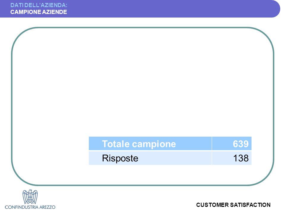 CUSTOMER SATISFACTION DATI DELL'AZIENDA: CAMPIONE AZIENDE Totale campione639 Risposte138