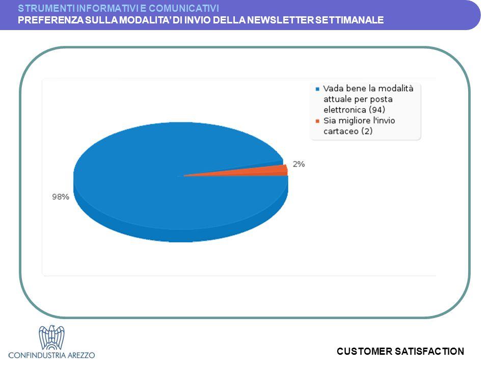 CUSTOMER SATISFACTION STRUMENTI INFORMATIVI E COMUNICATIVI PREFERENZA SULLA MODALITA' DI INVIO DELLA NEWSLETTER SETTIMANALE