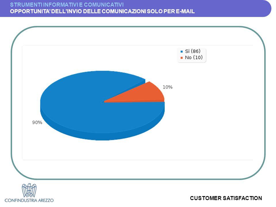 CUSTOMER SATISFACTION STRUMENTI INFORMATIVI E COMUNICATIVI OPPORTUNITA' DELL'INVIO DELLE COMUNICAZIONI SOLO PER E-MAIL