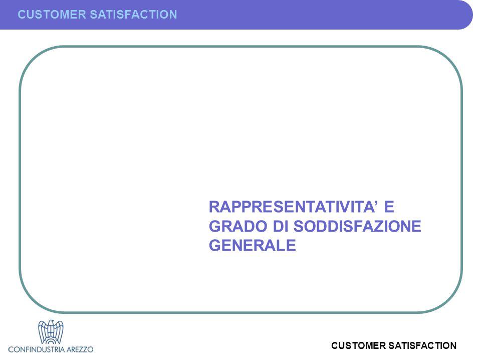 CUSTOMER SATISFACTION RAPPRESENTATIVITA' E GRADO DI SODDISFAZIONE GENERALE