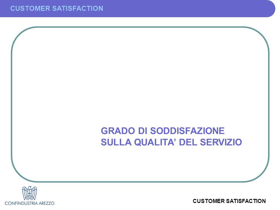 CUSTOMER SATISFACTION GRADO DI SODDISFAZIONE SULLA QUALITA' DEL SERVIZIO