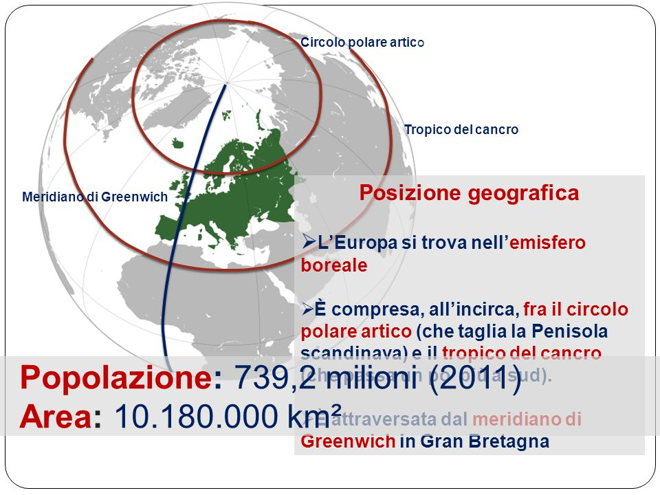 Posizione geografica  L'Europa si trova nell'emisfero boreale  È compresa, all'incirca, fra il circolo polare artico (che taglia la Penisola scandinava) e il tropico del cancro (che passa un po' più a sud).