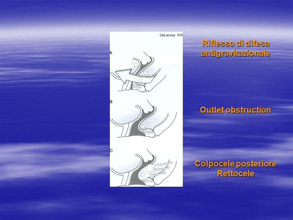 Riflesso di difesa antigravitazionale Outlet obstruction Colpocele posteriore Rettocele