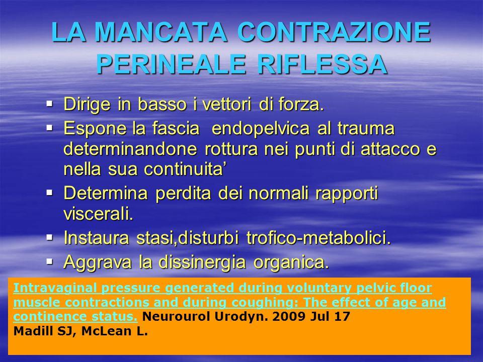 LA MANCATA CONTRAZIONE PERINEALE RIFLESSA  Dirige in basso i vettori di forza.  Espone la fascia endopelvica al trauma determinandone rottura nei pu