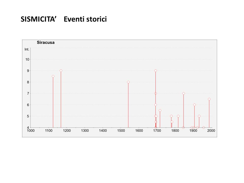 SISMICITA' Eventi storici