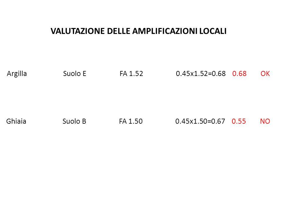 ArgillaSuolo EFA 1.520.45x1.52=0.680.68OK GhiaiaSuolo BFA 1.500.45x1.50=0.670.55NO