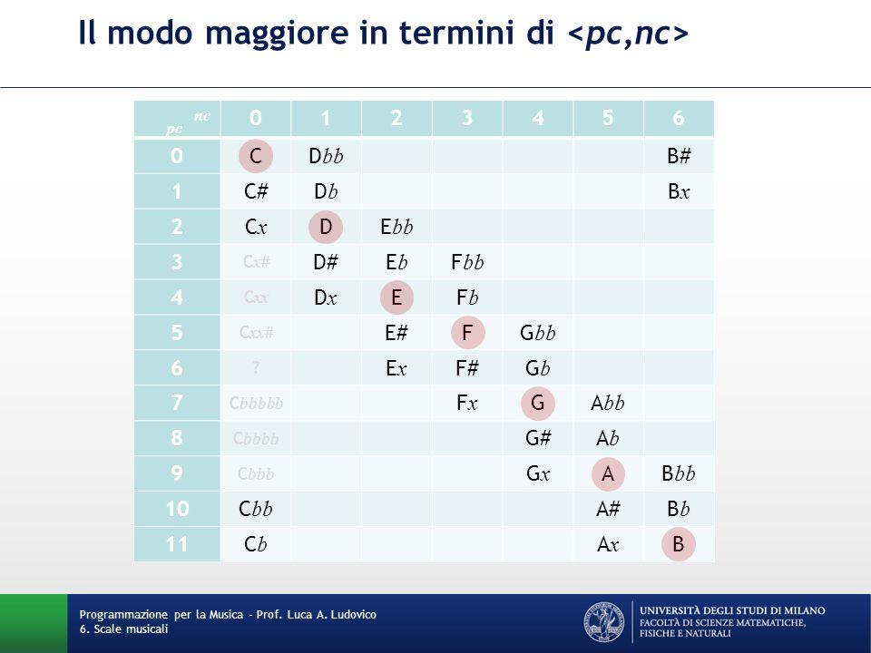 Il modo maggiore in termini di Programmazione per la Musica - Prof. Luca A. Ludovico 6. Scale musicali pc nc 0123456 0CD bb B# 1C#DbDb BxBx 2CxCx DE b