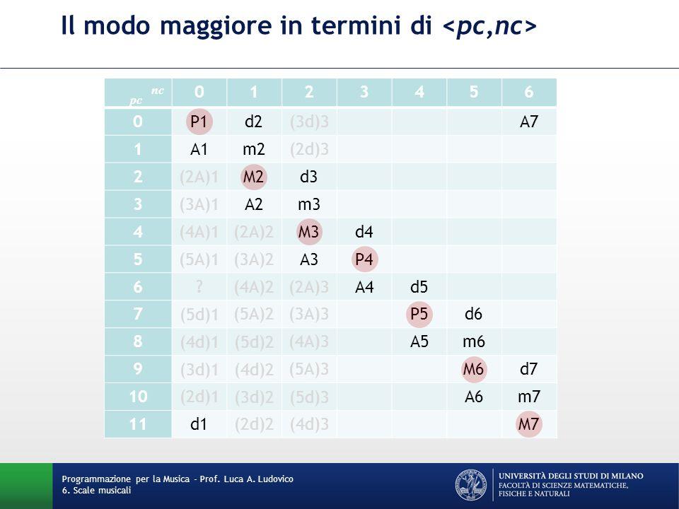 Il modo maggiore in termini di Programmazione per la Musica - Prof. Luca A. Ludovico 6. Scale musicali pc nc 0123456 0P1d2(3d)3A7 1A1m2(2d)3 2(2A)1M2d
