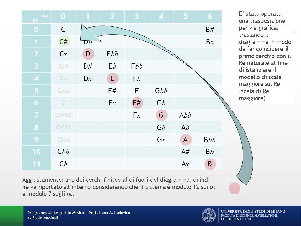 Programmazione per la Musica - Prof. Luca A. Ludovico 6. Scale musicali pc nc 0123456 0CD bb B# 1C#DbDb BxBx 2CxCx DE bb 3 C x# D#EbEb F bb 4 C xx DxD