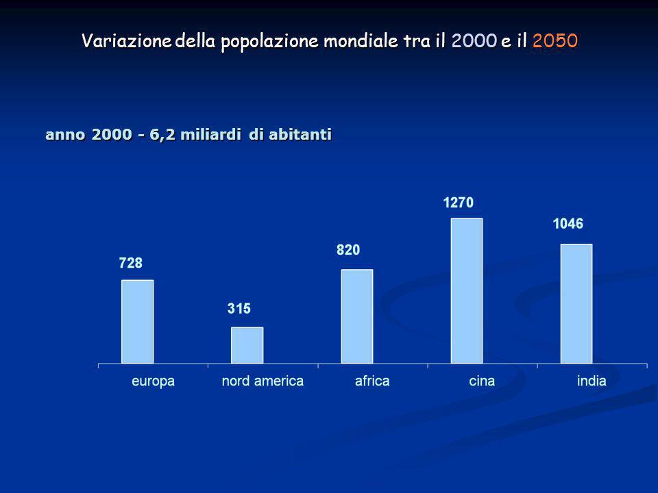 Variazione della popolazione mondiale tra il 2000 e il 2050 anno 2000 - 6,2 miliardi di abitanti