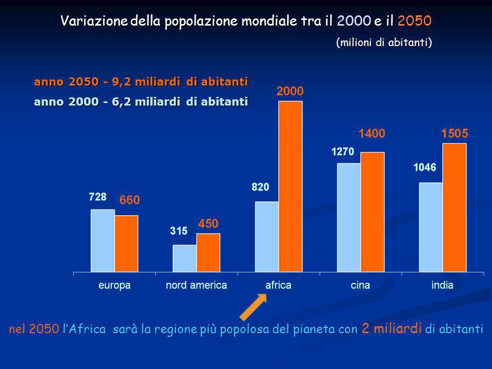 Variazione della popolazione mondiale tra il 2000 e il 2050 (milioni di abitanti) anno 2050 - 9,2 miliardi di abitanti anno 2000 - 6,2 miliardi di abitanti nel 2050 l'Africa sarà la regione più popolosa del pianeta con 2 miliardi di abitanti
