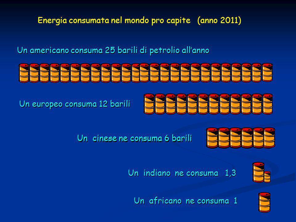 Un americano consuma 25 barili di petrolio all'anno Un europeo consuma 12 barili Un cinese ne consuma 6 barili Energia consumata nel mondo pro capite (anno 2011) Un cinese ne consuma 6 barili Un indiano ne consuma 1,3 Un africano ne consuma 1