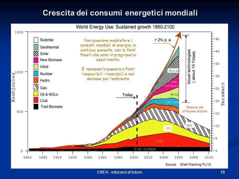 18ENEA - educarsi al futuro Crescita dei consumi energetici mondiali Non possiamo soddisfare i consumi mondiali di energia, in continuo aumento, con le fonti fossili che sono in progressivo esaurimento.
