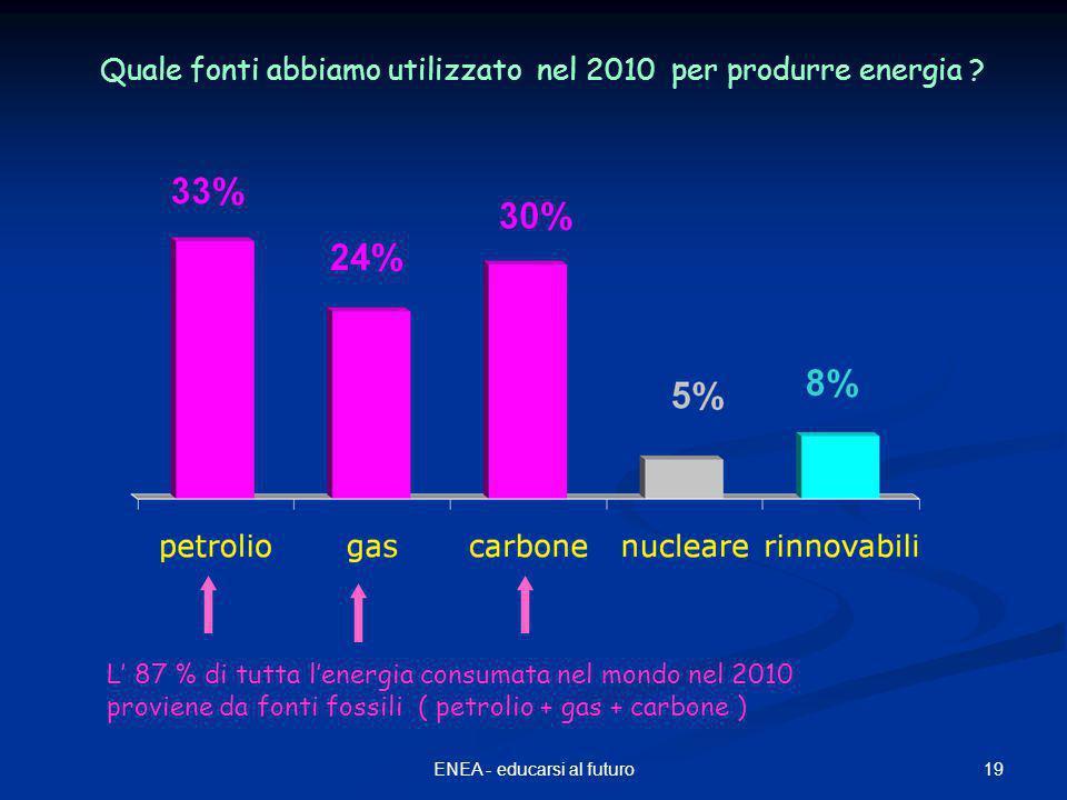 19ENEA - educarsi al futuro L' 87 % di tutta l'energia consumata nel mondo nel 2010 proviene da fonti fossili ( petrolio + gas + carbone ) Quale fonti