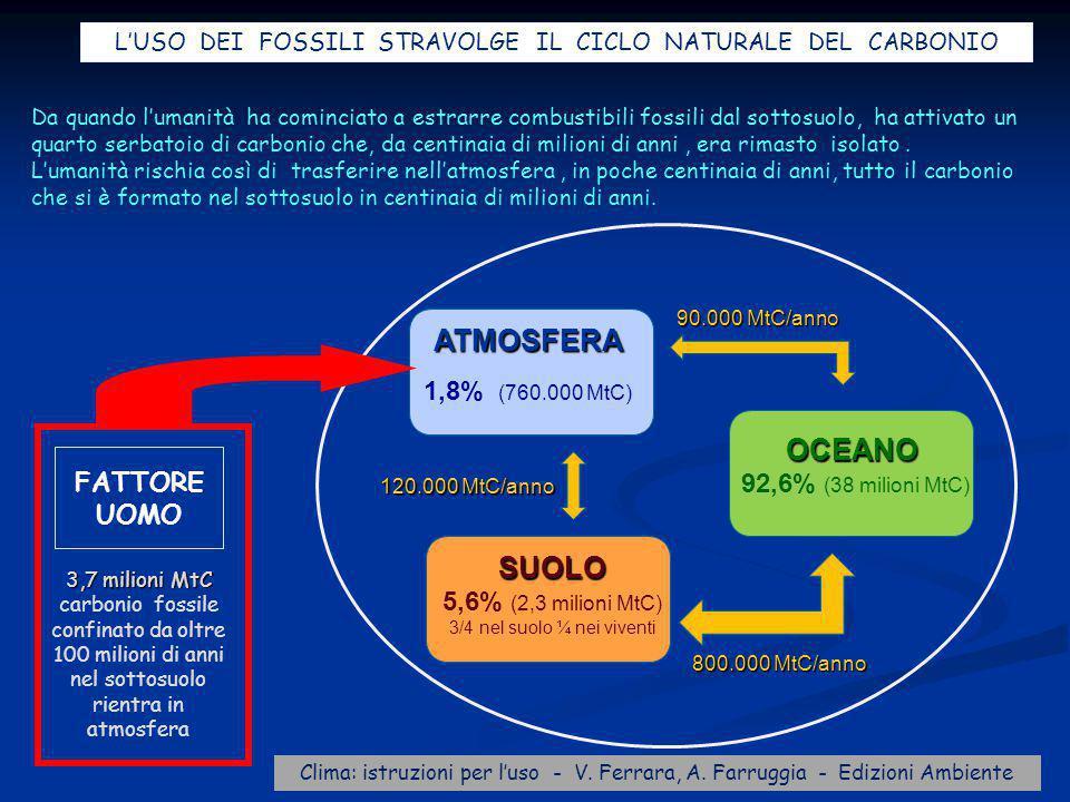 90.000 MtC/anno 800.000 MtC/anno 120.000 MtC/anno ATMOSFERA 1,8% (760.000 MtC) SUOLO 5,6% (2,3 milioni MtC) 3/4 nel suolo ¼ nei viventi OCEANO 92,6% (38 milioni MtC) Da quando l'umanità ha cominciato a estrarre combustibili fossili dal sottosuolo, ha attivato un quarto serbatoio di carbonio che, da centinaia di milioni di anni, era rimasto isolato.