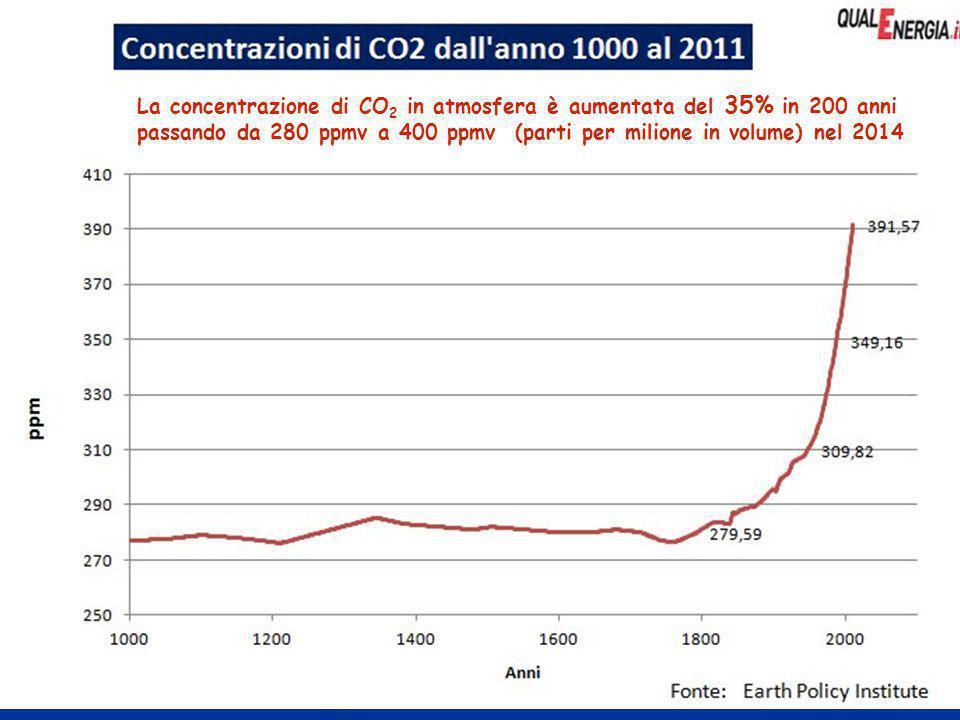 23ENEA - educarsi al futuro La concentrazione di CO 2 in atmosfera è aumentata del 35% in 200 anni passando da 280 ppmv a 400 ppmv (parti per milione in volume) nel 2014