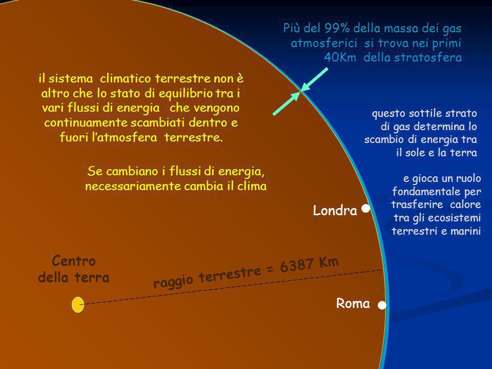 Londra Roma Centro della terra Più del 99% della massa dei gas atmosferici si trova nei primi 40Km della stratosfera raggio terrestre = 6387 Km questo